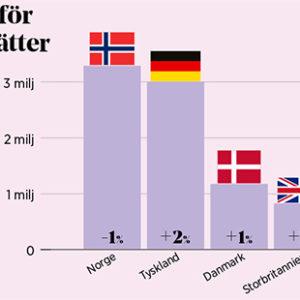 Deutsche Gäste machen stehen für einen Großteil der schwedischen Übernachtungszahlen. Quelle: Tillväxtverket.